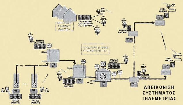 Μελέτη για τηλεμετρικό σύστημα ελέγχου διαρροών στο δίκτυο ύδρευσης του  Δήμου μας ~ Ελεύθερο Βήμα